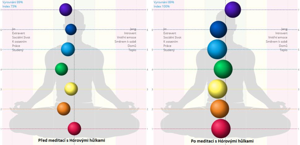 Energetická centra po meditaci zvýšila svou energii (znázorněné v obrázku vpravo většími kruhy pro jednotlivá centra)